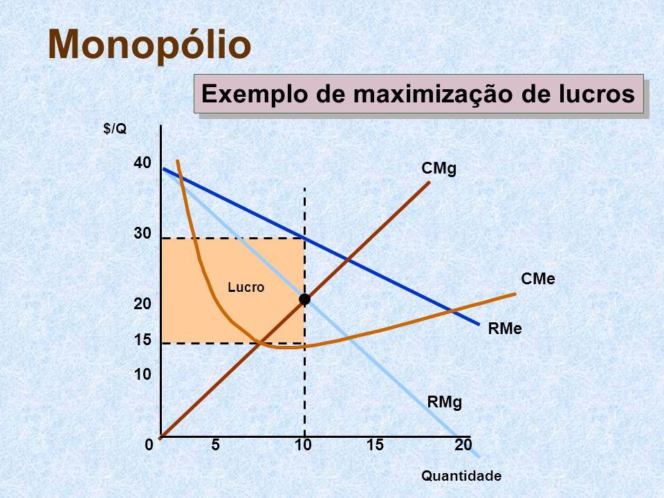Lucro RMe RMg CMg CMe Monopólio Quantidade $/Q 05101520 10 20 30 40 15 Exemplo de maximização de lucros