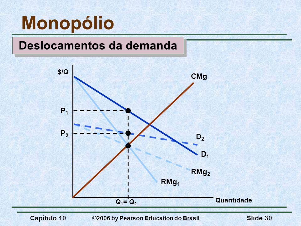 Capítulo 10 ©2006 by Pearson Education do Brasil Slide 30 D2D2 RMg 2 D1D1 RMg 1 Monopólio Quantidade CMg $/Q P2P2 P1P1 Q 1 = Q 2 Deslocamentos da dema