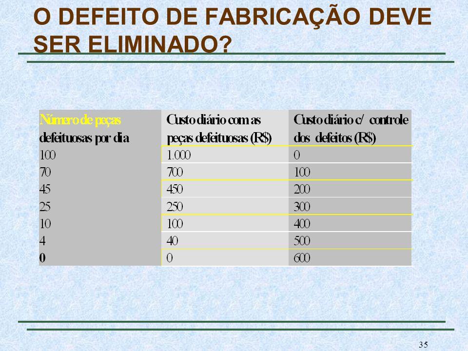 35 O DEFEITO DE FABRICAÇÃO DEVE SER ELIMINADO?