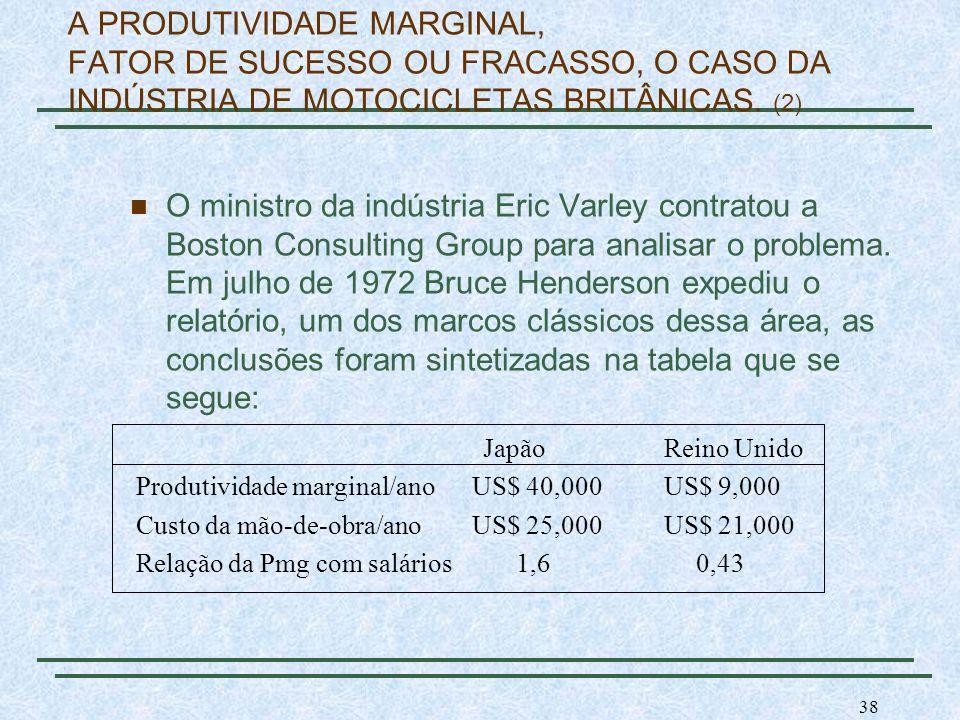 38 A PRODUTIVIDADE MARGINAL, FATOR DE SUCESSO OU FRACASSO, O CASO DA INDÚSTRIA DE MOTOCICLETAS BRITÂNICAS. (2) Japão Reino Unido Produtividade margina