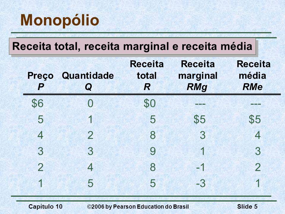 Capítulo 10 ©2006 by Pearson Education do Brasil Slide 5 Monopólio $60$0------ 515$5$5 42834 33913 248-12 155-31 Receita Receita Receita PreçoQuantida
