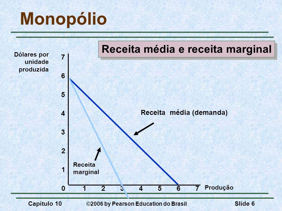 Capítulo 10 ©2006 by Pearson Education do Brasil Slide 6 Monopólio Produção 0 1 2 3 Dólares por unidade produzida 1234567 4 5 6 7 Receita média (deman