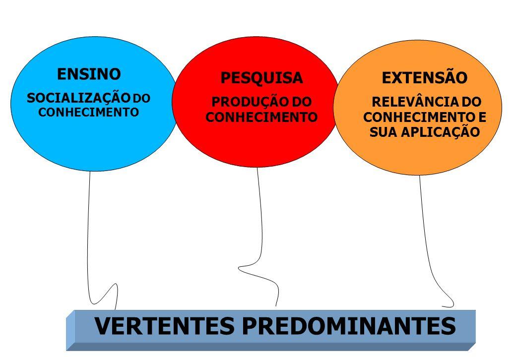 ENSINO SOCIALIZAÇÃO DO CONHECIMENTO PESQUISA PRODUÇÃO DO CONHECIMENTO EXTENSÃO RELEVÂNCIA DO CONHECIMENTO E SUA APLICAÇÃO PET VERTENTES PREDOMINANTES