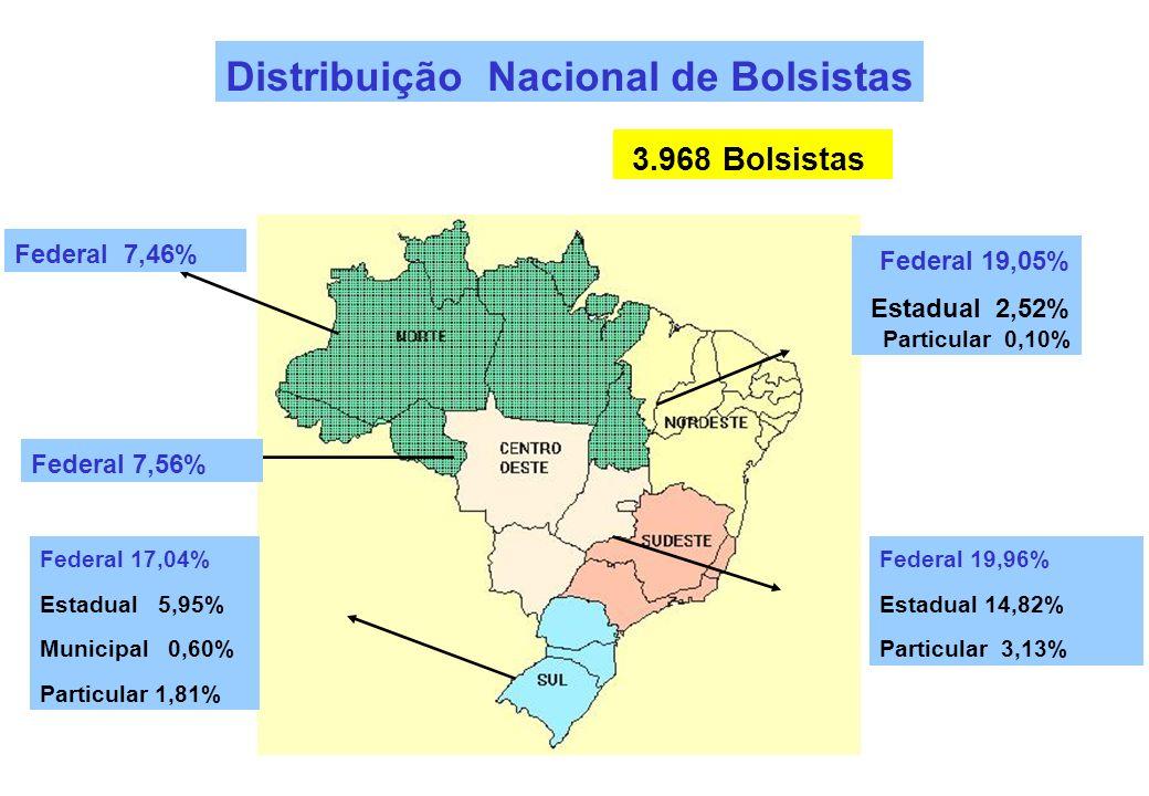 Distribuição Nacional de Bolsistas Federal 19,05% Estadual 2,52% Particular 0,10% Federal 7,46% Federal 19,96% Estadual 14,82% Particular 3,13% Federa