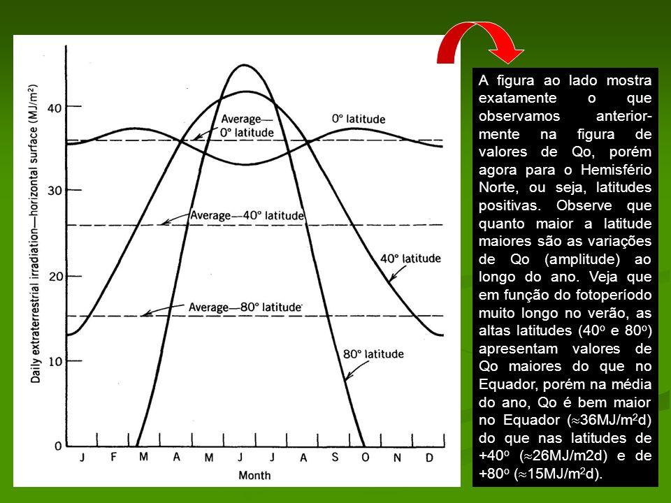 A figura ao lado mostra exatamente o que observamos anterior- mente na figura de valores de Qo, porém agora para o Hemisfério Norte, ou seja, latitude
