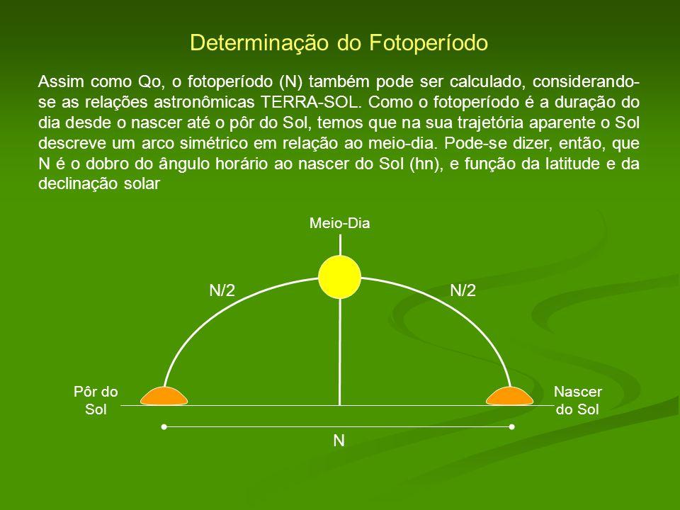 Determinação do Fotoperíodo Assim como Qo, o fotoperíodo (N) também pode ser calculado, considerando- se as relações astronômicas TERRA-SOL. Como o fo