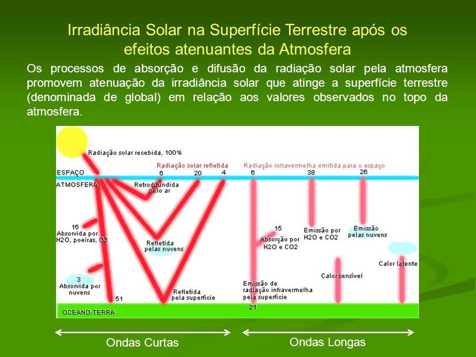 Irradiância Solar na Superfície Terrestre após os efeitos atenuantes da Atmosfera Os processos de absorção e difusão da radiação solar pela atmosfera