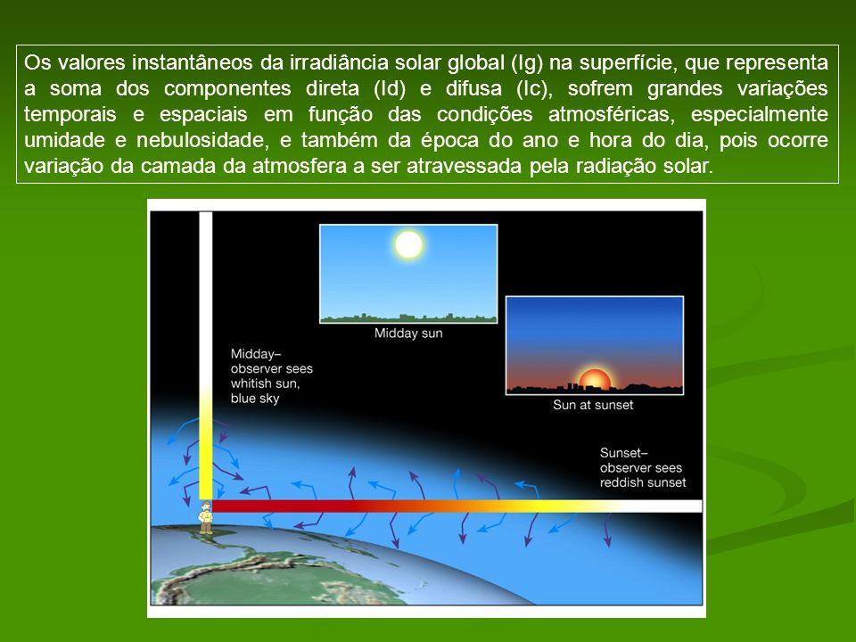 Os valores instantâneos da irradiância solar global (Ig) na superfície, que representa a soma dos componentes direta (Id) e difusa (Ic), sofrem grande