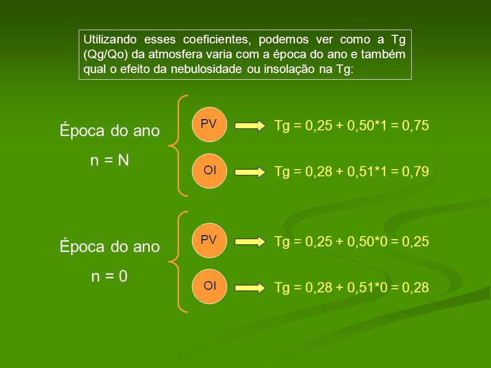 Utilizando esses coeficientes, podemos ver como a Tg (Qg/Qo) da atmosfera varia com a época do ano e também qual o efeito da nebulosidade ou insolação