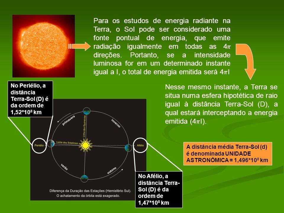 Para os estudos de energia radiante na Terra, o Sol pode ser considerado uma fonte pontual de energia, que emite radiação igualmente em todas as 4 dir