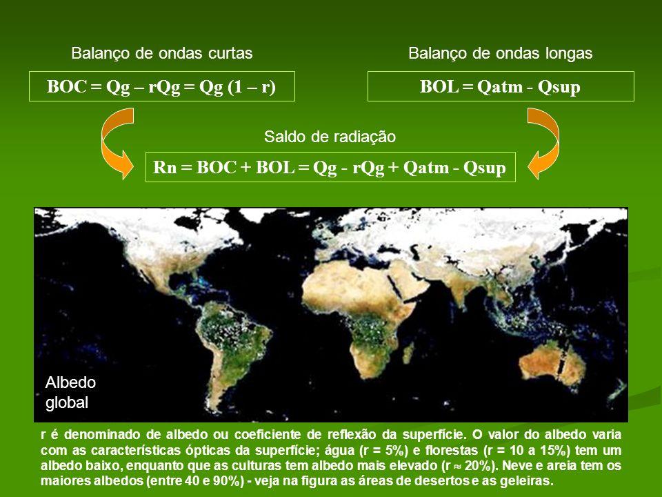 Rn = BOC + BOL = Qg - rQg + Qatm - Qsup BOC = Qg – rQg = Qg (1 – r)BOL = Qatm - Qsup Balanço de ondas curtasBalanço de ondas longas r é denominado de