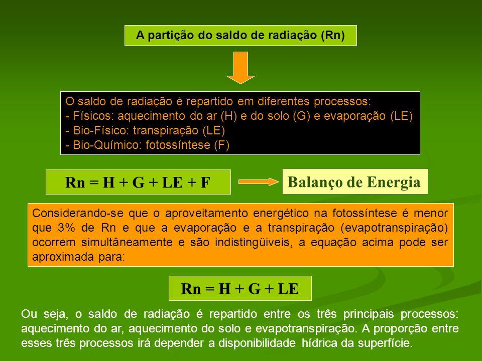 O saldo de radiação é repartido em diferentes processos: - Físicos: aquecimento do ar (H) e do solo (G) e evaporação (LE) - Bio-Físico: transpiração (