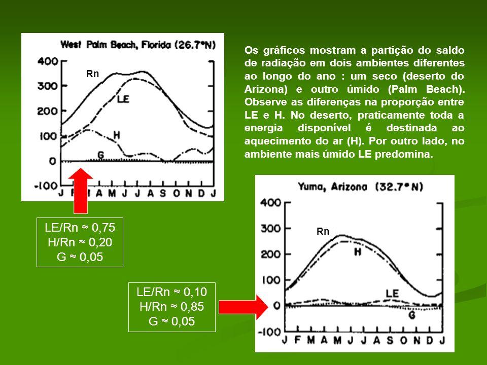 Os gráficos mostram a partição do saldo de radiação em dois ambientes diferentes ao longo do ano : um seco (deserto do Arizona) e outro úmido (Palm Be