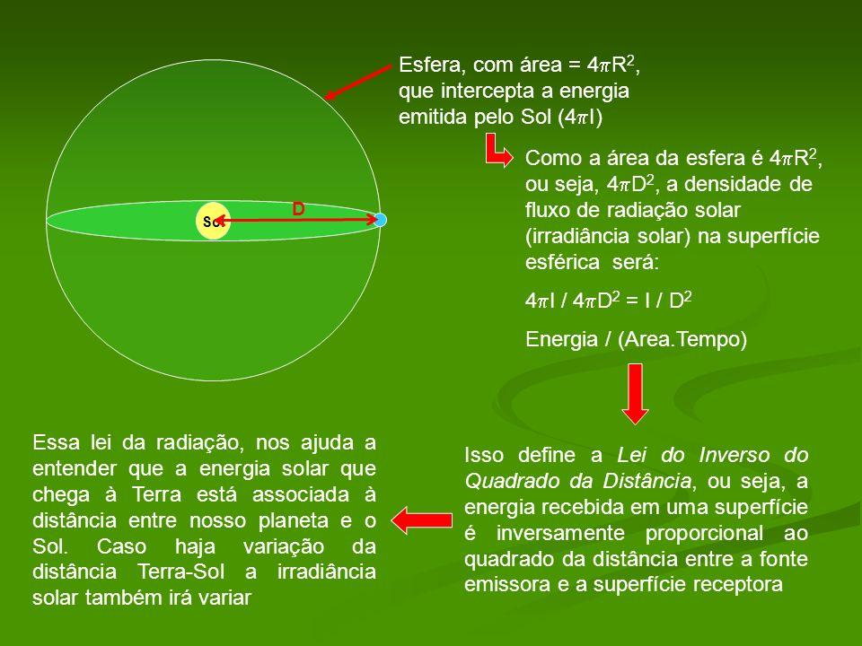 Sol Esfera, com área = 4 R 2, que intercepta a energia emitida pelo Sol (4 I) D Como a área da esfera é 4 R 2, ou seja, 4 D 2, a densidade de fluxo de