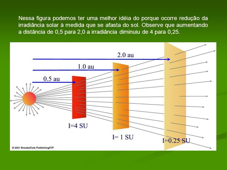 Nessa figura podemos ter uma melhor idéia do porque ocorre redução da irradiância solar à medida que se afasta do sol. Observe que aumentando a distân