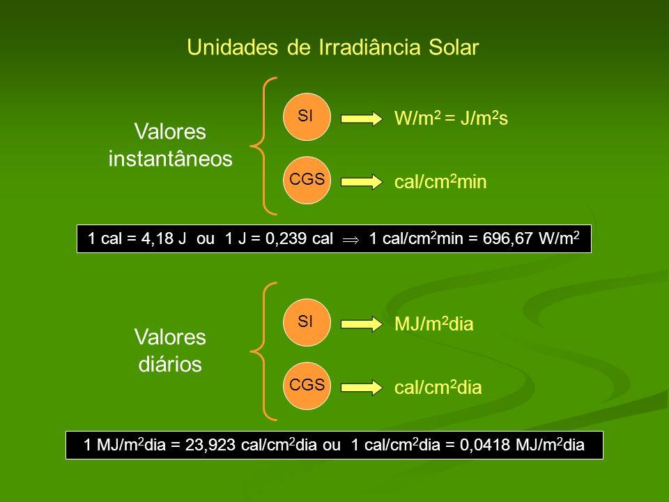 Unidades de Irradiância Solar SI W/m 2 = J/m 2 s CGS cal/cm 2 min SI MJ/m 2 dia CGS cal/cm 2 dia Valores instantâneos Valores diários 1 cal = 4,18 J o