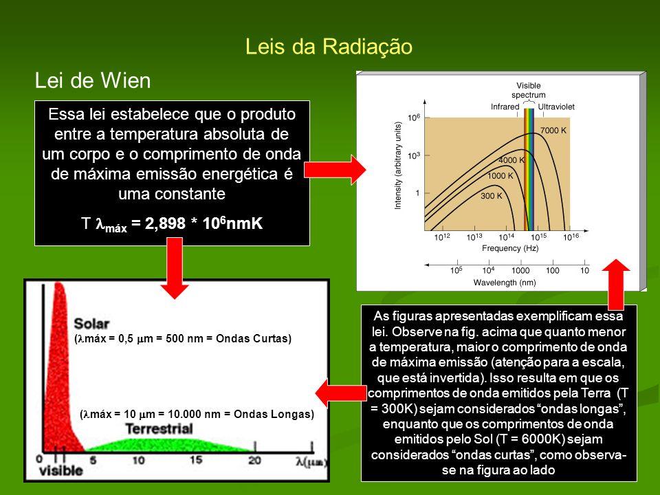 Leis da Radiação Lei de Wien Essa lei estabelece que o produto entre a temperatura absoluta de um corpo e o comprimento de onda de máxima emissão ener
