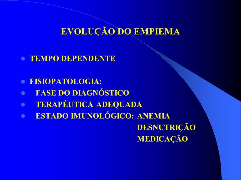 PNEUMONIA BACTERIANA AGUDA DERRAME PARAPNEUMÔNICO PNEUMONIA DERRAME PLEURAL - 40/50% EMPIEMA PLEURAL - 0,5% EMPIEMA DE MAU PROGNÓSTICO - 30% ALGORITMO