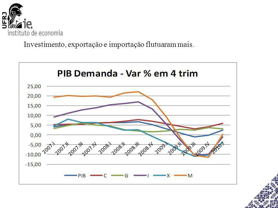 Investimento, exportação e importação flutuaram mais.