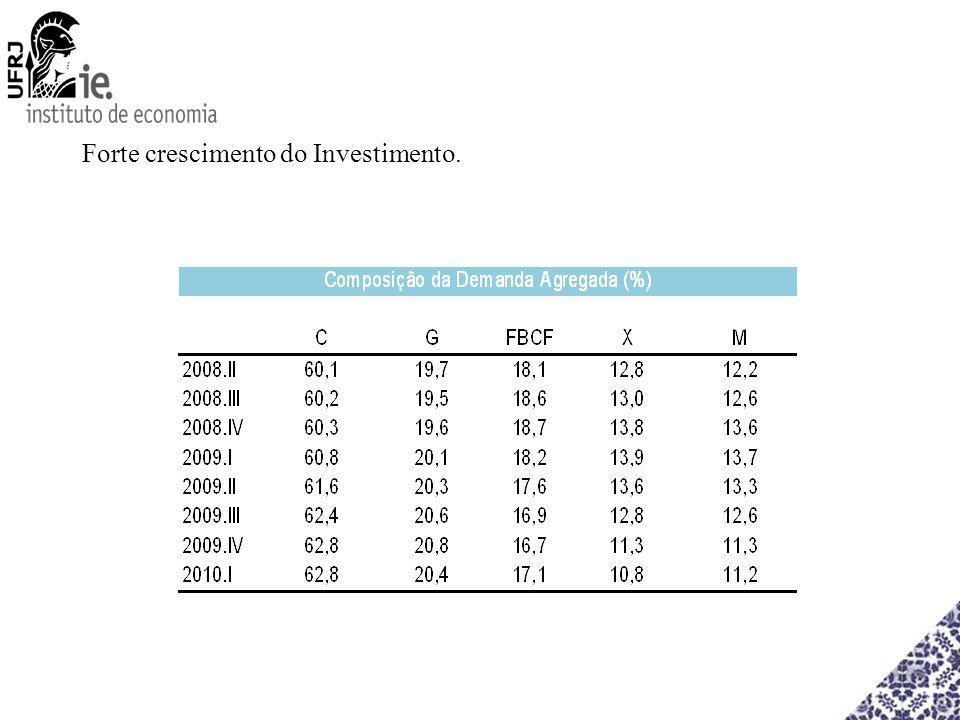 Forte crescimento do Investimento.