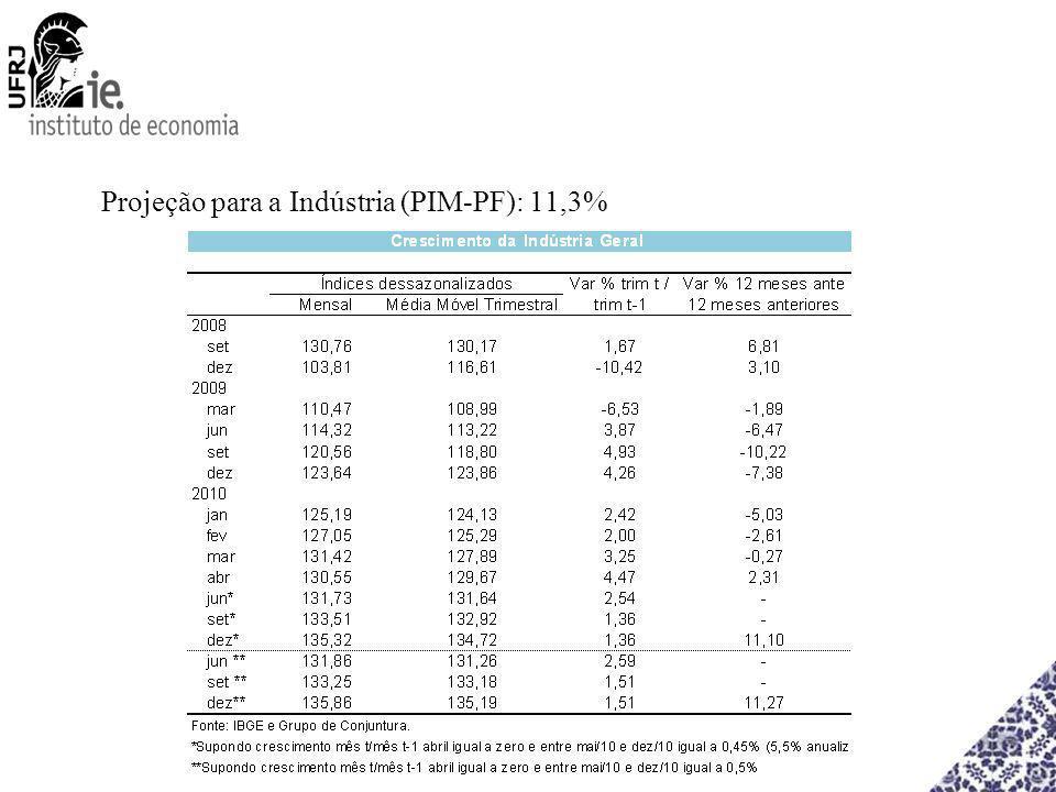 Projeção para a Indústria (PIM-PF): 11,3%