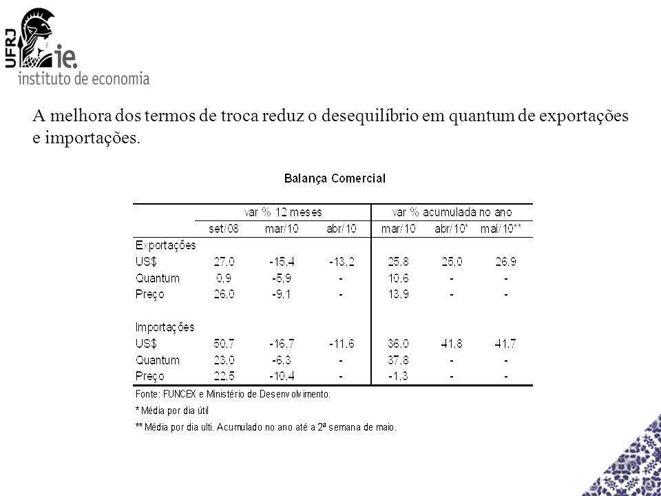 A melhora dos termos de troca reduz o desequilíbrio em quantum de exportações e importações.
