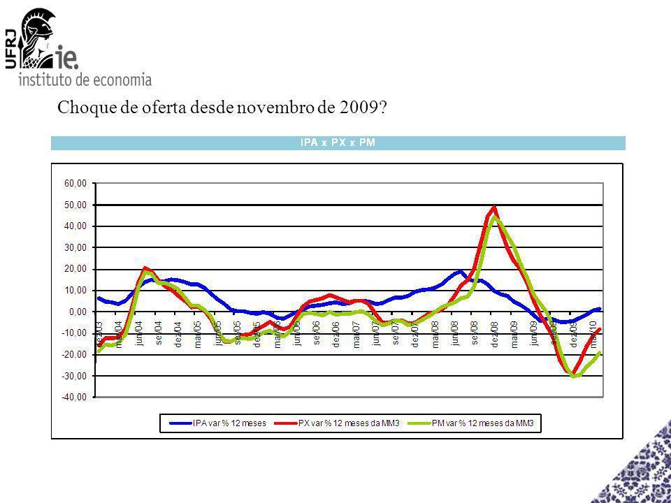 Choque de oferta desde novembro de 2009