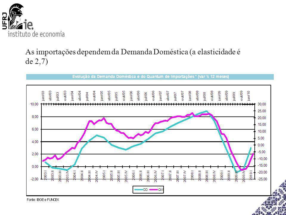 As importações dependem da Demanda Doméstica (a elasticidade é de 2,7)