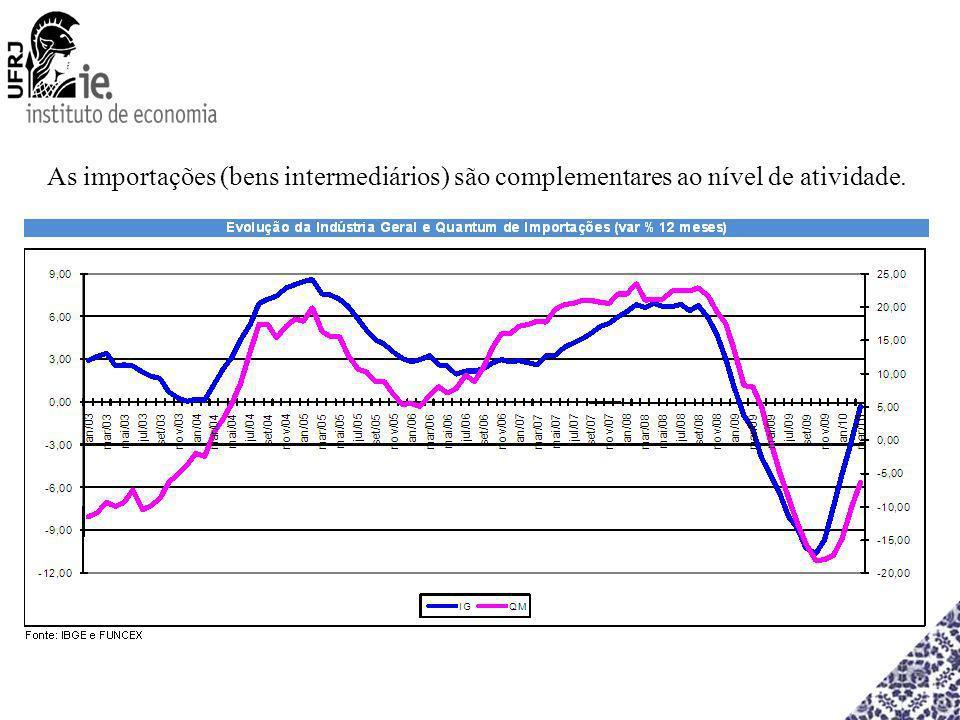 As importações (bens intermediários) são complementares ao nível de atividade.