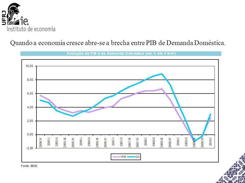 Quando a economia cresce abre-se a brecha entre PIB de Demanda Doméstica.
