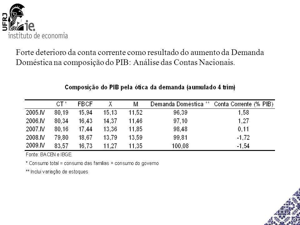Forte deterioro da conta corrente como resultado do aumento da Demanda Doméstica na composição do PIB: Análise das Contas Nacionais.