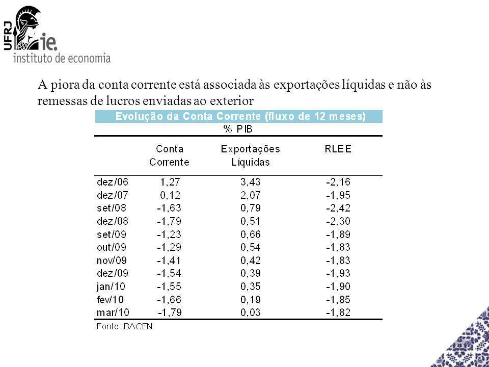 A piora da conta corrente está associada às exportações líquidas e não às remessas de lucros enviadas ao exterior