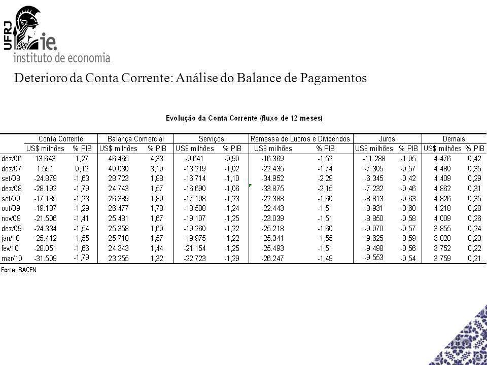 Deterioro da Conta Corrente: Análise do Balance de Pagamentos