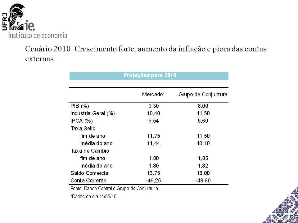 Cenário 2010: Crescimento forte, aumento da inflação e piora das contas externas.