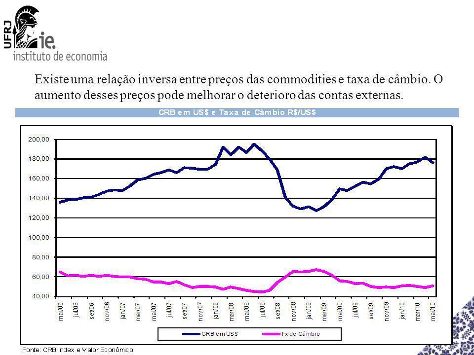 Existe uma relação inversa entre preços das commodities e taxa de câmbio.