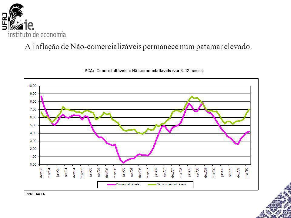 A inflação de Não-comercializáveis permanece num patamar elevado.