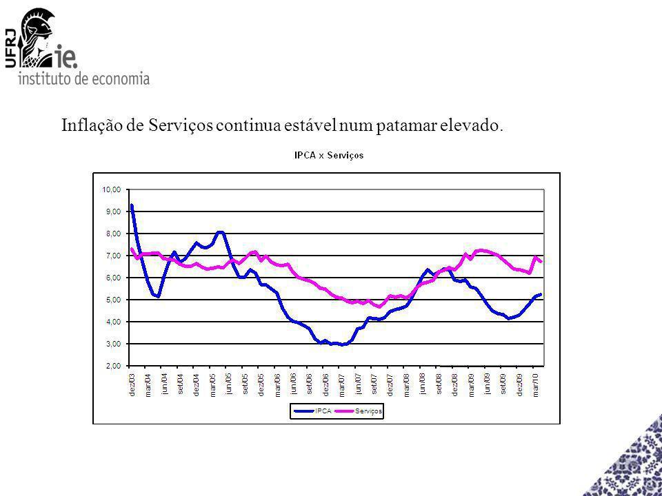Inflação de Serviços continua estável num patamar elevado.