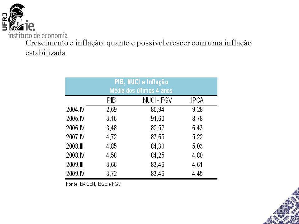 Crescimento e inflação: quanto é possível crescer com uma inflação estabilizada.