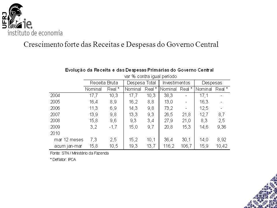 Crescimento forte das Receitas e Despesas do Governo Central