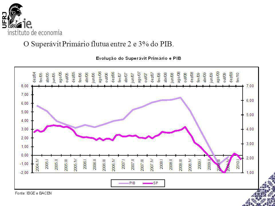 O Superávit Primário flutua entre 2 e 3% do PIB.