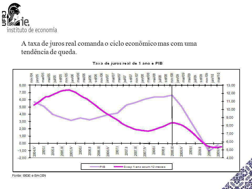 A taxa de juros real comanda o ciclo econômico mas com uma tendência de queda.