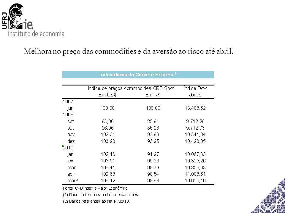 Melhora no preço das commodities e da aversão ao risco até abril.