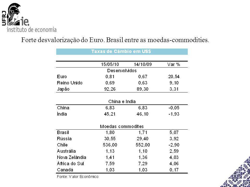 Forte desvalorização do Euro. Brasil entre as moedas-commodities.