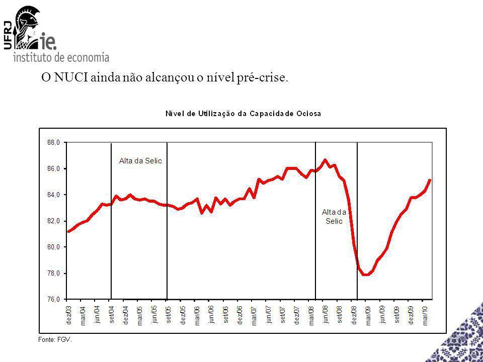 O NUCI ainda não alcançou o nível pré-crise.