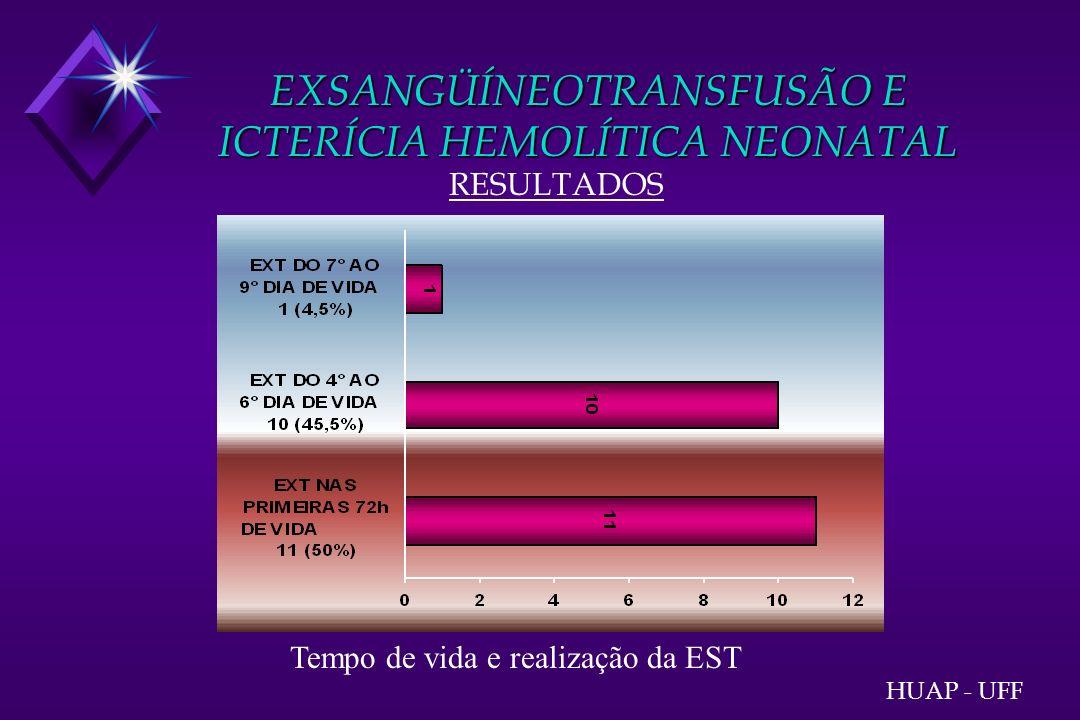 EXSANGÜÍNEOTRANSFUSÃO E ICTERÍCIA HEMOLÍTICA NEONATAL RESULTADOS HUAP - UFF Tempo de vida e realização da EST