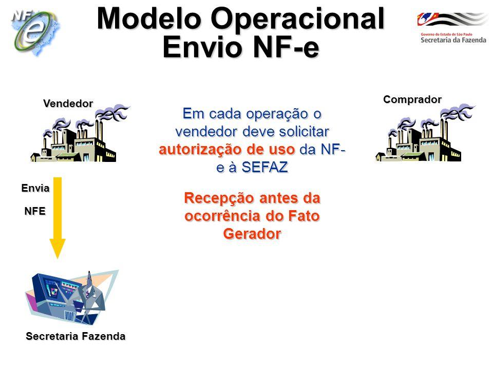 Secretaria Fazenda Vendedor Comprador Modelo Operacional Envio NF-e Em cada operação o vendedor deve solicitar autorização de uso da NF- e à SEFAZ Rec