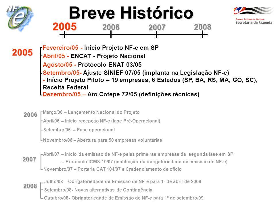 Breve Histórico 2006 Abril/06 – Início recepção NF-e (fase Pré-Operacional) Março/06 – Lançamento Nacional do Projeto Setembro/06 – Fase operacional Novembro/06 – Abertura para 50 empresas voluntárias 2007 2008 20052006 Abril/05 - ENCAT - Projeto Nacional 2005 Agosto/05 - Protocolo ENAT 03/05 Fevereiro/05 - Início Projeto NF-e em SP Setembro/05-Ajuste SINIEF 07/05 (implanta na Legislação NF-e) -Início Projeto Piloto – 19 empresas, 6 Estados (SP, BA, RS, MA, GO, SC), Receita Federal Dezembro/05 – Ato Cotepe 72/05 (definições técnicas) 2008 2007 Abril/07 – Início da emissão de NF-e pelas primeiras empresas da segunda fase em SP – Protocolo ICMS 10/07 (instituição da obrigatoriedade de emissão de NF-e) Novembro/07 – Portaria CAT 104/07 e Credenciamento de ofício Julho/08 – Obrigatoriedade de Emissão de NF-e para 1º de abril de 2009 Setembro/08- Novas alternativas de Contingência Outubro/08- Obrigatoriedade de Emissão de NF-e para 1º de setembro/09