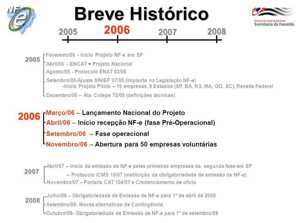 Breve Histórico 2006 Abril/06 – Início recepção NF-e (fase Pré-Operacional) Março/06 – Lançamento Nacional do Projeto Setembro/06 – Fase operacional Novembro/06 – Abertura para 50 empresas voluntárias 2007 Abril/07 – Início da emissão de NF-e pelas primeiras empresas da segunda fase em SP – Protocolo ICMS 10/07(instituição da obrigatoriedade de emissão de NF-e) Novembro/07 – Portaria CAT 104/07 e Credenciamento de ofício 2006 2008 20052007 Abril/05 - ENCAT - Projeto Nacional 2005 Agosto/05 - Protocolo ENAT 03/05 Fevereiro/05 - Início Projeto NF-e em SP Setembro/05-Ajuste SINIEF 07/05 (implanta na Legislação NF-e) -Início Projeto Piloto – 19 empresas, 6 Estados (SP, BA, RS, MA, GO, SC), Receita Federal Dezembro/05 – Ato Cotepe 72/05 (definições técnicas) 2008 Julho/08 – Obrigatoriedade de Emissão de NF-e para 1º de abril de 2009 Setembro/08- Novas alternativas de Contingência Outubro/08- Obrigatoriedade de Emissão de NF-e para 1º de setembro/09