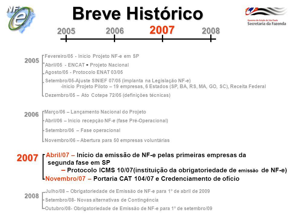 Breve Histórico 2006 Abril/06 – Início recepção NF-e (fase Pré-Operacional) Março/06 – Lançamento Nacional do Projeto Setembro/06 – Fase operacional Novembro/06 – Abertura para 50 empresas voluntárias 2008 2006 2007 2005 2008 Abril/05 - ENCAT - Projeto Nacional 2005 Agosto/05 - Protocolo ENAT 03/05 Fevereiro/05 - Início Projeto NF-e em SP Setembro/05 -Ajuste SINIEF 07/05 (implanta na Legislação NF-e) -Início Projeto Piloto – 19 empresas, 6 Estados (SP, BA, RS, MA, GO, SC), Receita Federal Dezembro/05 – Ato Cotepe 72/05 (definições técnicas) Julho/08 – Obrigatoriedade de Emissão de NF-e para 1º de abril de 2009 2007 Abril/07 – Início da emissão de NF-e pelas primeiras empresas da segunda fase em SP – Protocolo ICMS 10/07 (instituição da obrigatoriedade de emissão de NF-e) Novembro/07 – Portaria CAT 104/07 e Credenciamento de ofício Setembro/08- Novas alternativas de Contingência Outubro/08- Obrigatoriedade de Emissão de NF-e para 1º de setembro/09