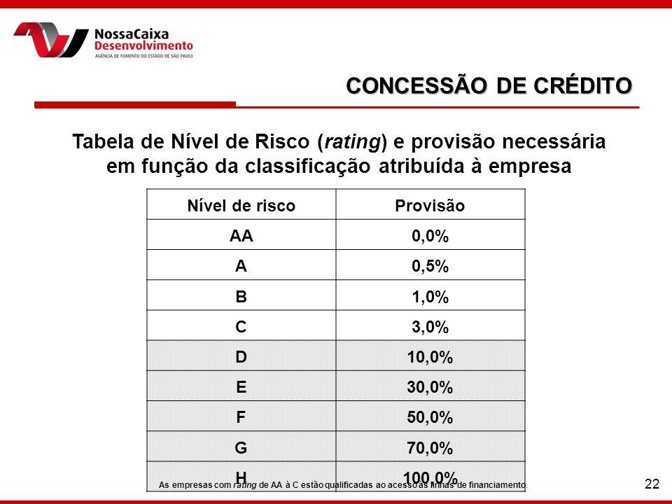 22 CONCESSÃO DE CRÉDITO Tabela de Nível de Risco (rating) e provisão necessária em função da classificação atribuída à empresa Nível de riscoProvisão